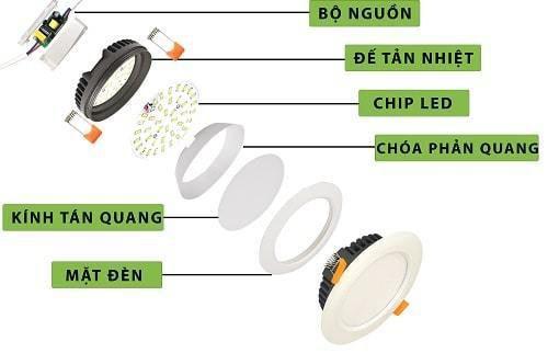5 lưu ý quan trọng khi lựa chọn đèn led âm trần Rạng Đông