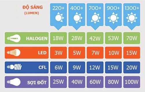 Đèn led Rạng Đông tiết kiệm điện hiệu quả như thế nào?