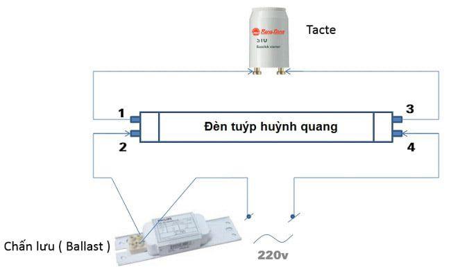 Hướng dẫn cách lắp đặt đèn tuýp huỳnh quang